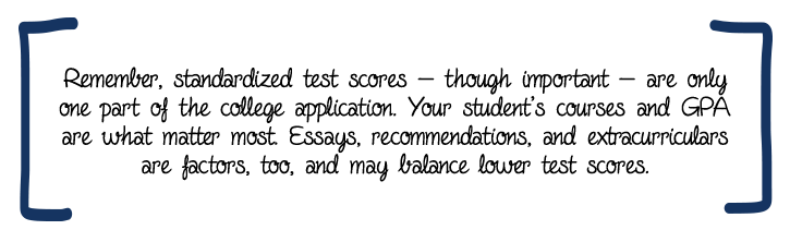 Remember, standardized test scores — though important — are only one part of the college application. Your student's courses and GPA are what matter most. Essays, recommendations, and extracurriculars are factors, too, and may balance lower test scores.