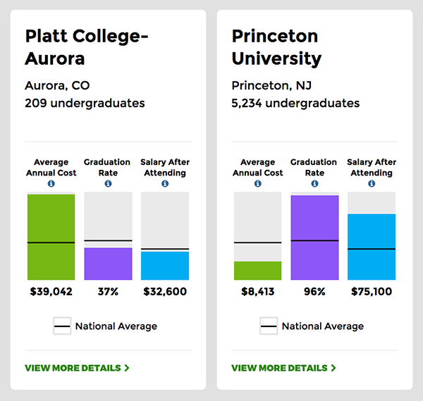 College Scorecard comparison