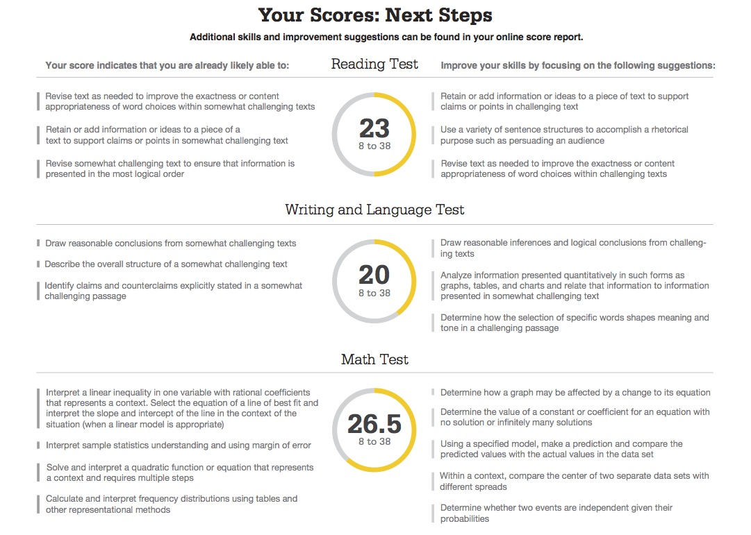 psat there essay Consists of the following sections: reading writing & language math optional  sat essay see list of colleges under online resource.