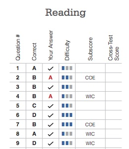 PSAT Score Report Reading