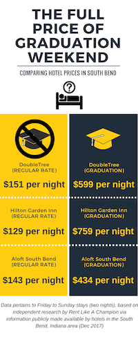 Hotel Rates South Bend